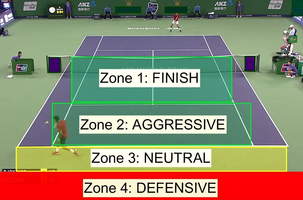 4 Zones of Tennis 3 (1)